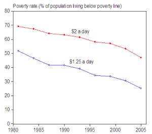 percent-of-population-living-below-poverty-line[1]
