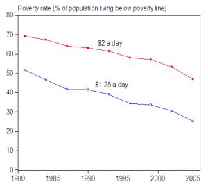 percent-of-population-living-below-poverty-line[1]